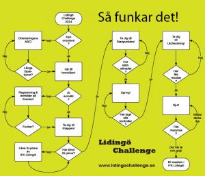 challenge-sa-funkar-det